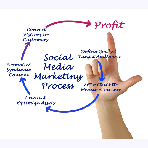 social media marketing agency in pune Social Media Marketing Agency in Pune Add a subheading 1